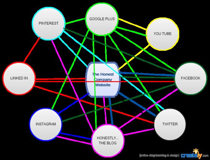 The Honest Company Social Flow