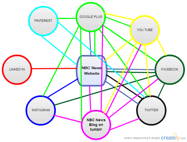 NBC News Social Flow