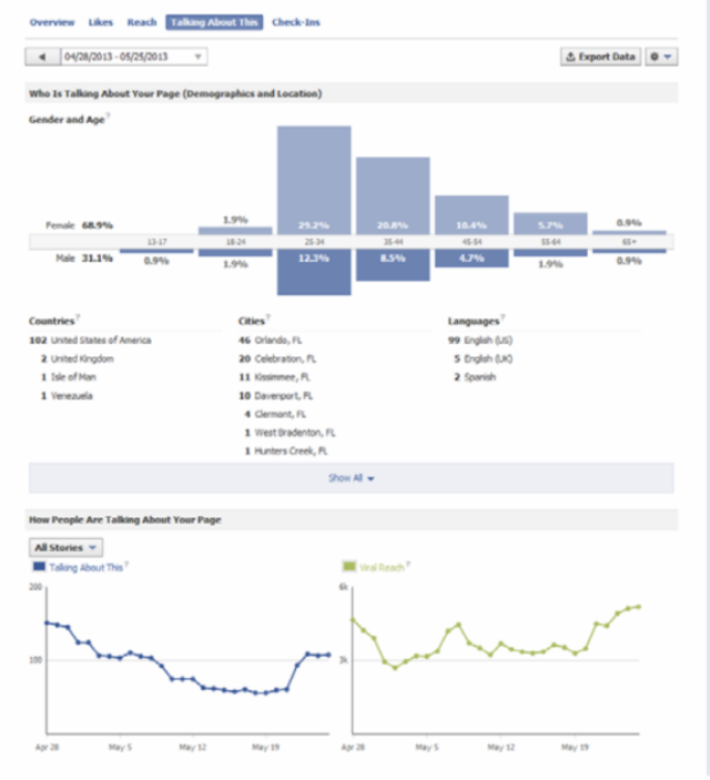 Talking About This: Facebook Insights analytics from a real company